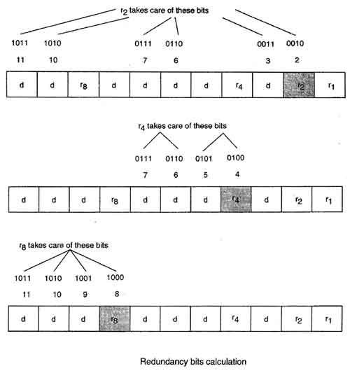Hamming Code Implementation in C | Vimal Ghorecha's Personal